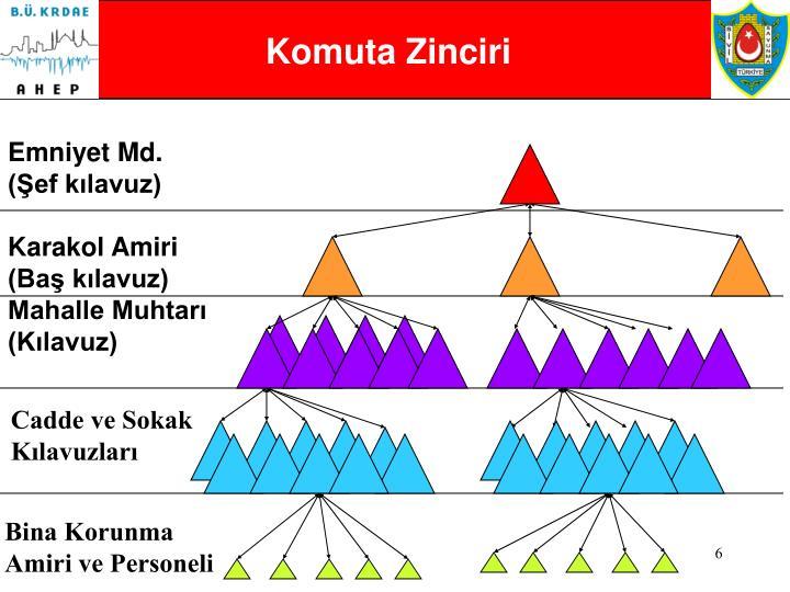 Komuta Zinciri