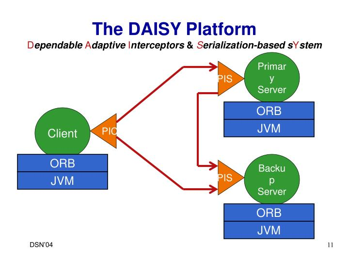 The DAISY Platform