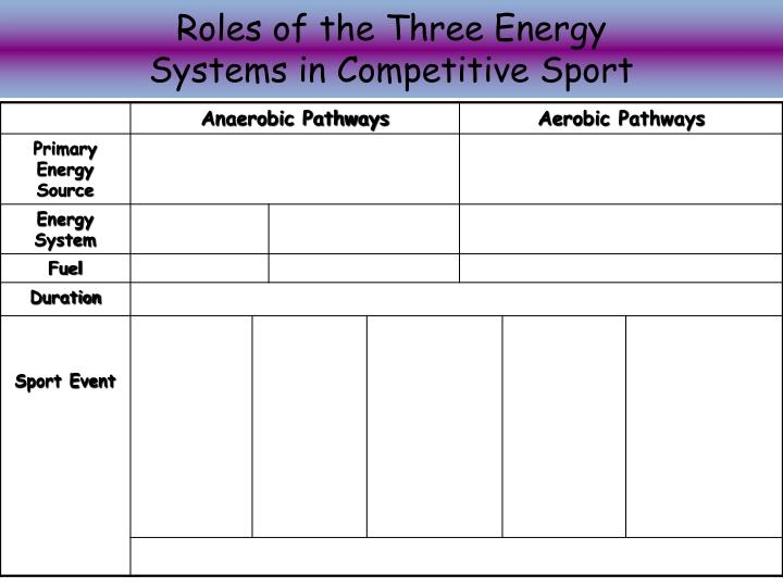 Roles of the Three Energy