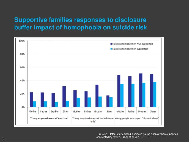 Supportive families responses to disclosure buffer impact of homophobia on suicide risk