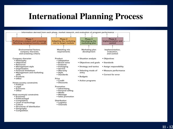 International Planning Process