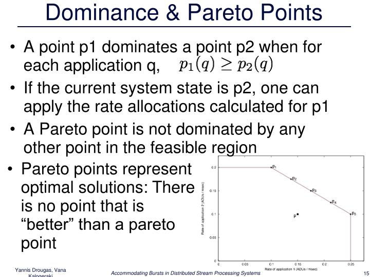 Dominance & Pareto Points