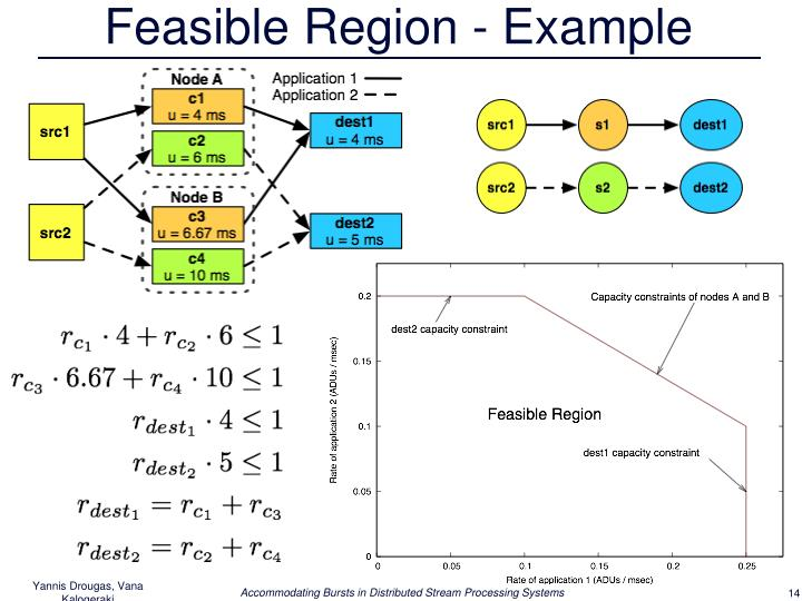 Feasible Region - Example