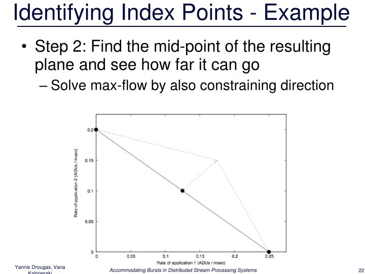 Identifying Index Points - Example