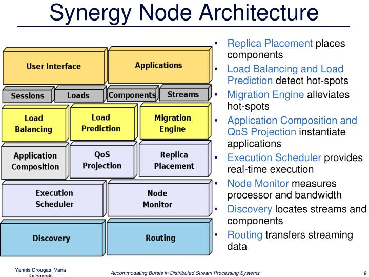 Synergy Node Architecture