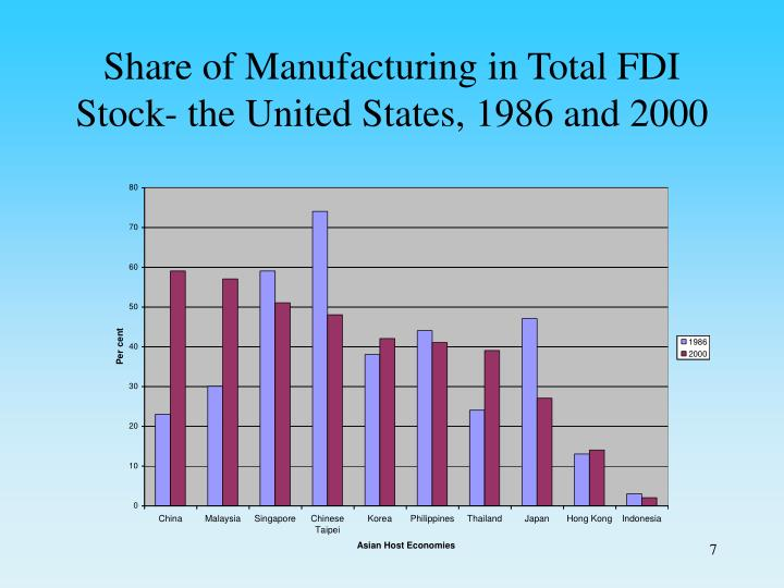 Share of Manufacturing in Total FDI Stock- the United States, 1986 and 2000