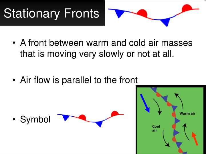 A front between warm and cold air masses that is moving very slowly or not at all.