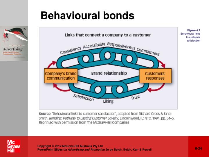 Behavioural bonds