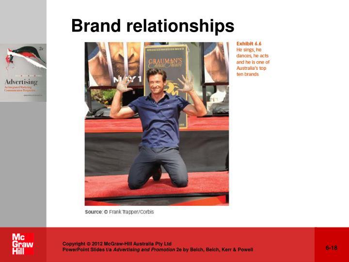 Brand relationships