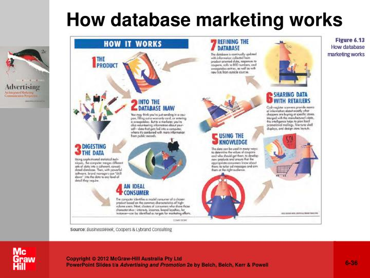 How database marketing works