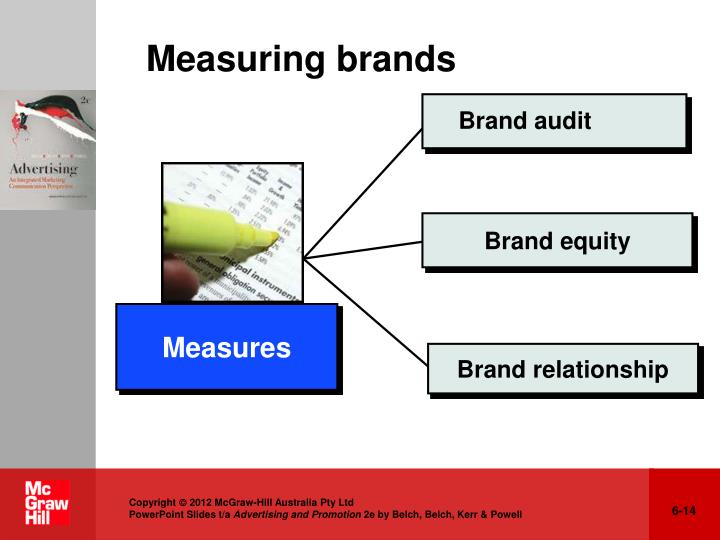 Measuring brands