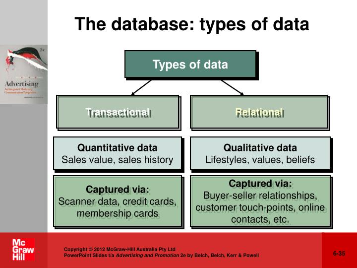 The database: types of data
