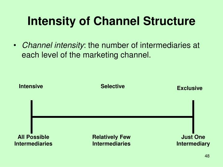 Intensity of Channel Structure