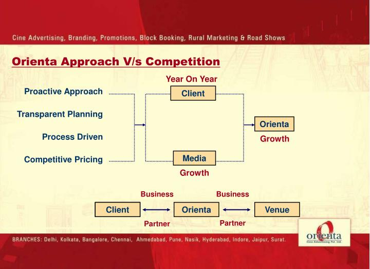 Orienta Approach V/s Competition