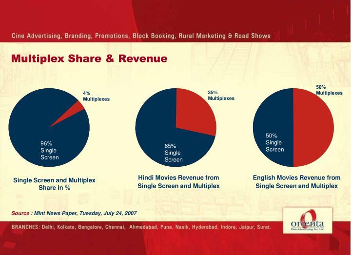 Multiplex Share & Revenue