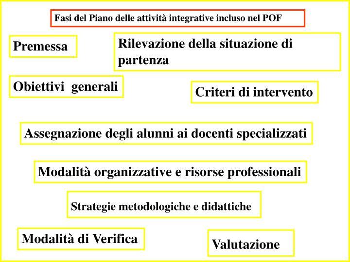 Fasi del Piano delle attività integrative incluso nel POF