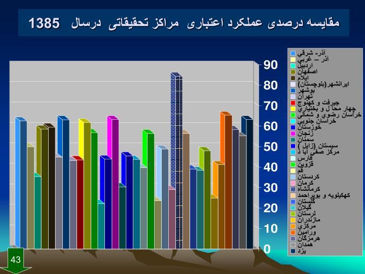 مقایسه درصدی عملکرد اعتباری  مراکز تحقیقاتی  درسال   1385