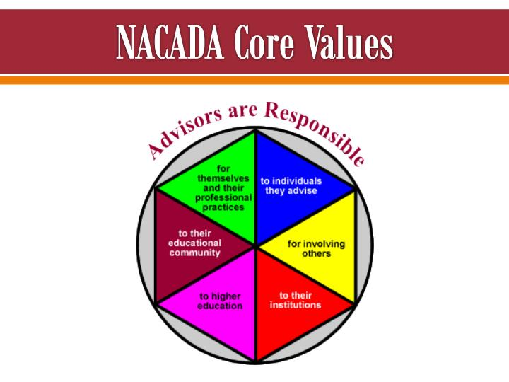 NACADA Core Values