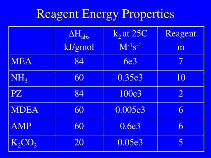 Reagent Energy Properties