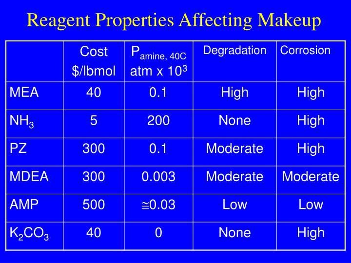 Reagent Properties Affecting Makeup