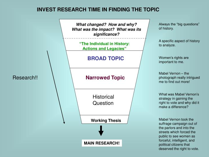 INVEST RESEARCH TIME IN FINDING THE TOPIC