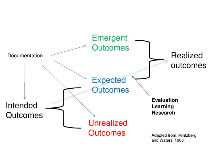 Emergent Outcomes