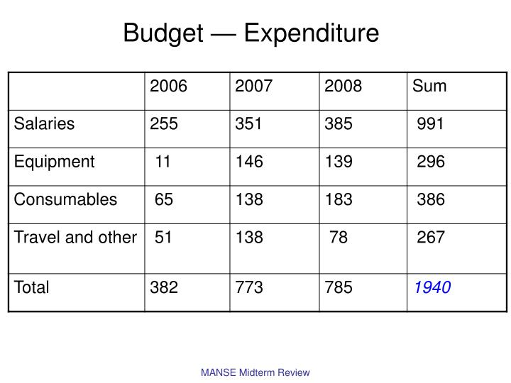 Budget — Expenditure