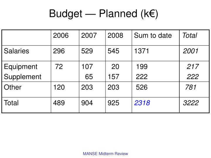 Budget — Planned (k€)