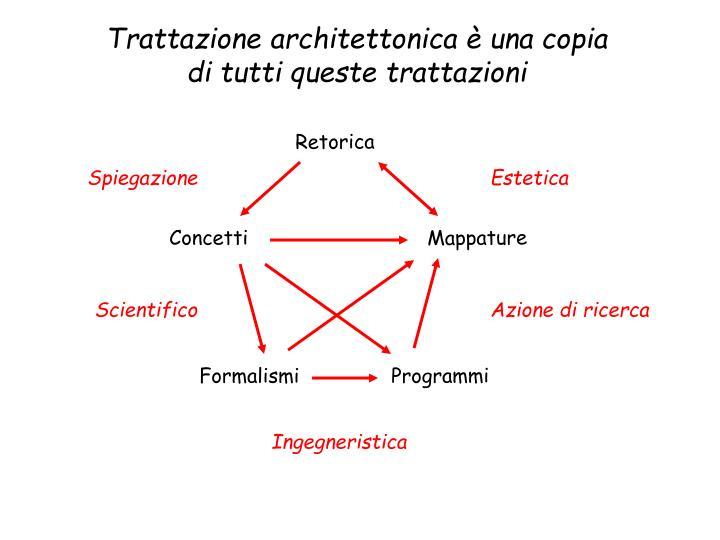 Trattazione architettonica è una copia di tutti queste trattazioni
