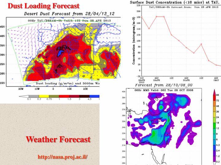 Dust Loading Forecast