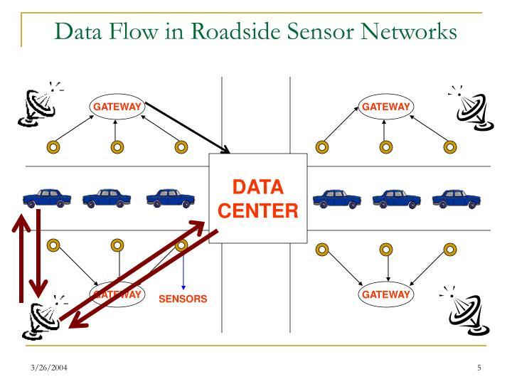 Data Flow in Roadside Sensor Networks