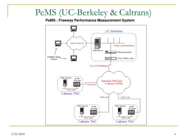 PeMS (UC-Berkeley & Caltrans)