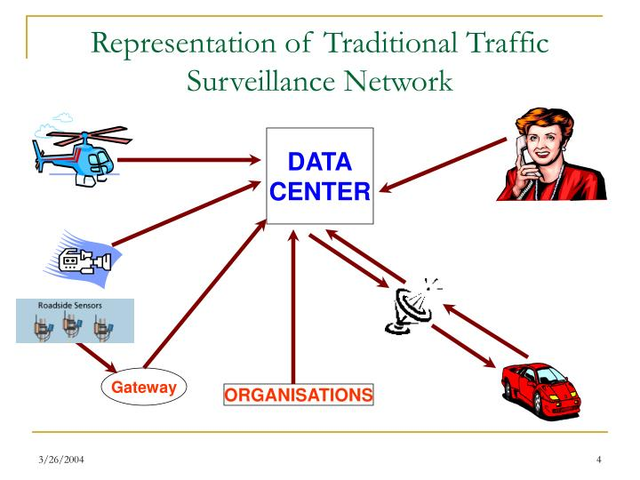 Representation of Traditional Traffic Surveillance Network