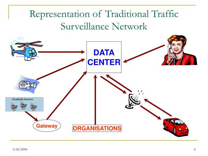 Representation of Traditional Traffic Surveillance Network
