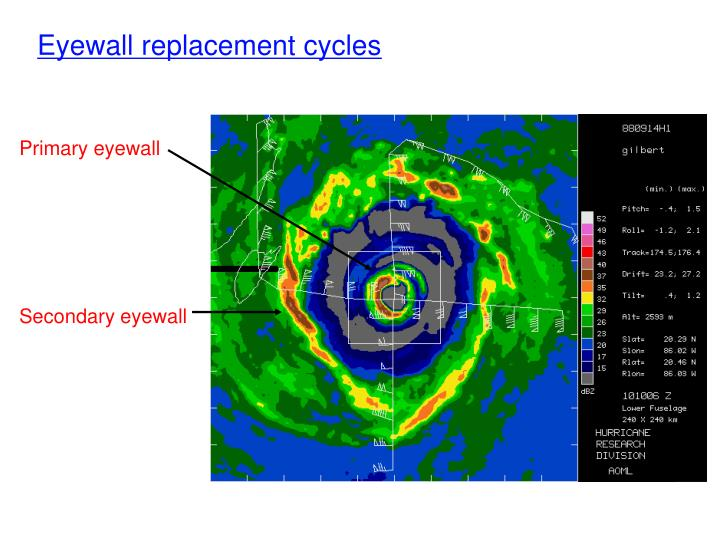 Primary eyewall