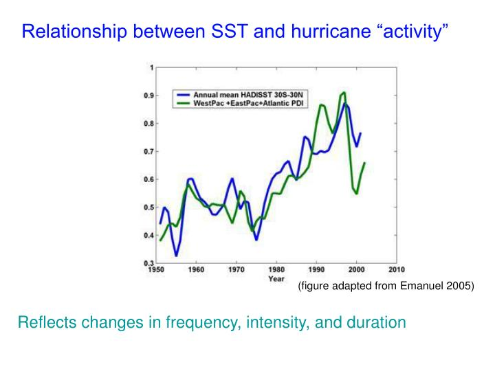 "Relationship between SST and hurricane ""activity"""