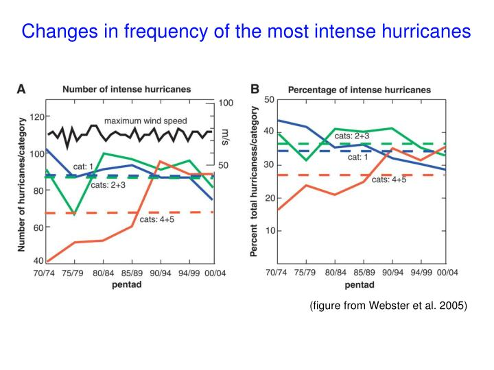 Changes in frequency of the most intense hurricanes