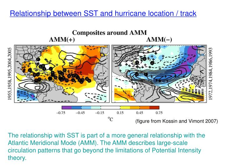 Relationship between SST and hurricane location / track