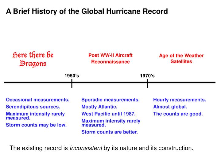 A Brief History of the Global Hurricane Record