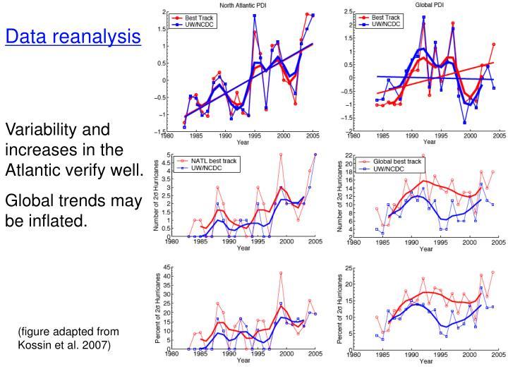 Data reanalysis