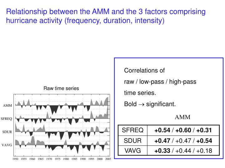 Relationship between the AMM and the 3 factors comprising hurricane activity (frequency, duration, intensity)