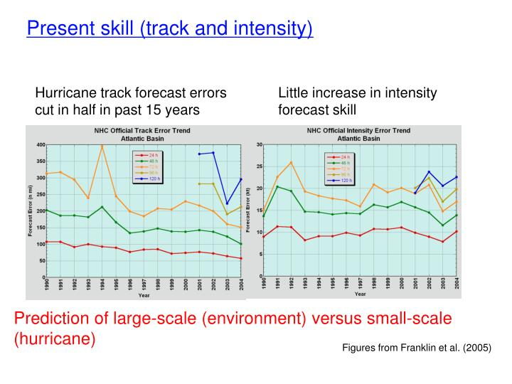 Hurricane track forecast errors cut in half in past 15 years