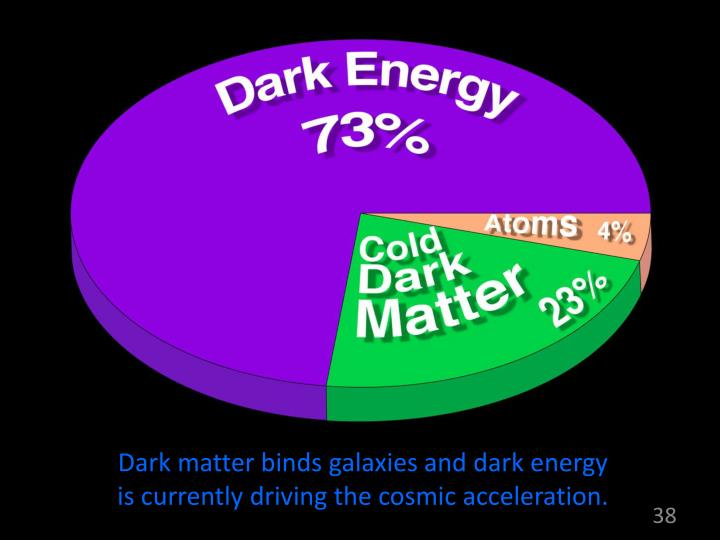 Dark matter binds galaxies and dark energy is currently driving the cosmic acceleration.
