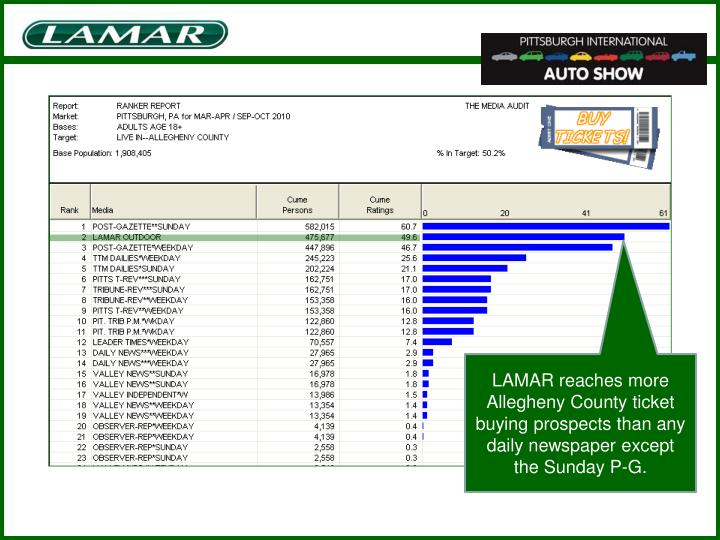 LAMAR reaches more Allegheny County ticket buying prospects than any daily newspaper except the Sunday P-G.