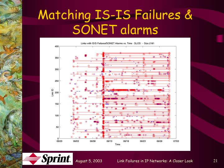 Matching IS-IS Failures & SONET alarms