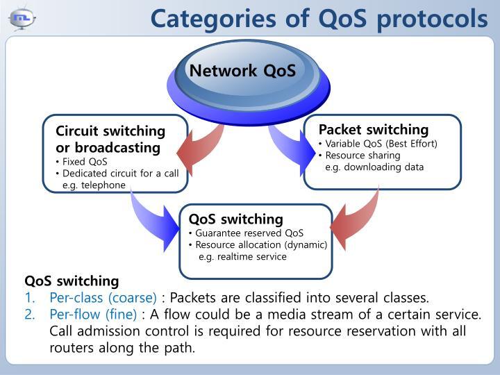 Categories of QoS protocols