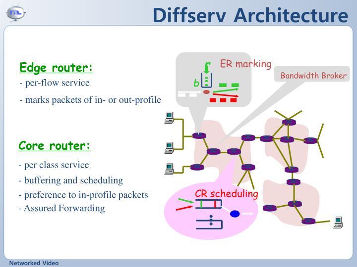 Diffserv Architecture