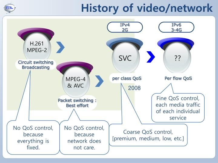 History of video/network