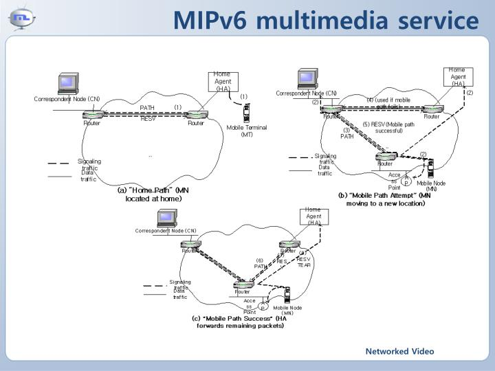 MIPv6 multimedia service