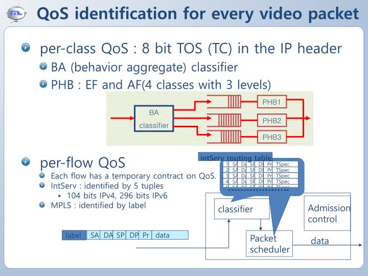 QoS identification for every video packet